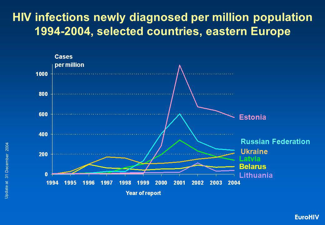 Ukraine Latvia Belarus Russian Federation Estonia Cases per million HIV infections newly diagnosed per million population 1994-2004, selected countries, eastern Europe Lithuania Update at 31 December 2004 EuroHIV