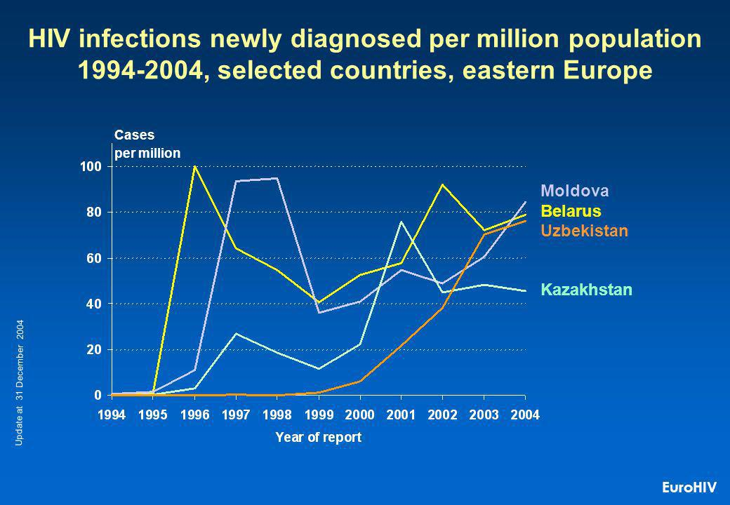 Kazakhstan Belarus Uzbekistan Cases per million HIV infections newly diagnosed per million population 1994-2004, selected countries, eastern Europe Moldova Update at 31 December 2004 EuroHIV