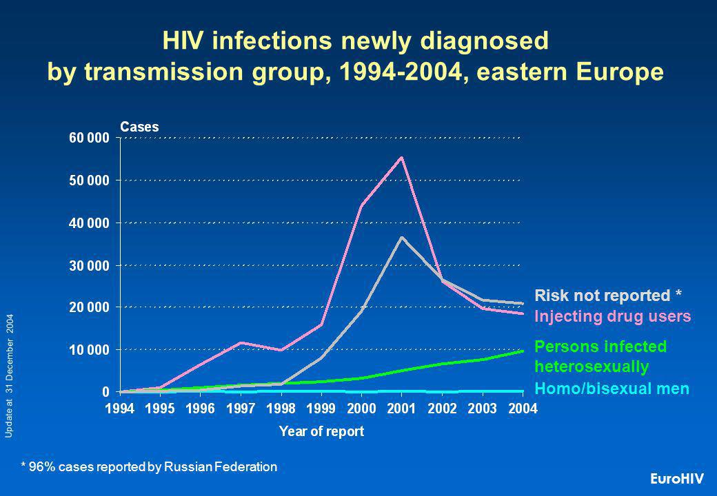 Homo/bisexual men Injecting drug users Persons infected heterosexually HIV infections newly diagnosed by transmission group, , eastern Europe Risk not reported * * 96% cases reported by Russian Federation Update at 31 December 2004 EuroHIV