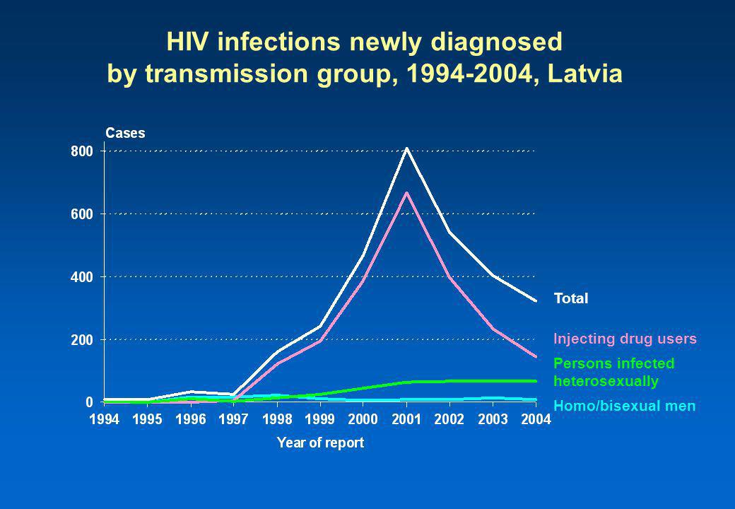 Homo/bisexual men Injecting drug users Persons infected heterosexually HIV infections newly diagnosed by transmission group, , Latvia Total