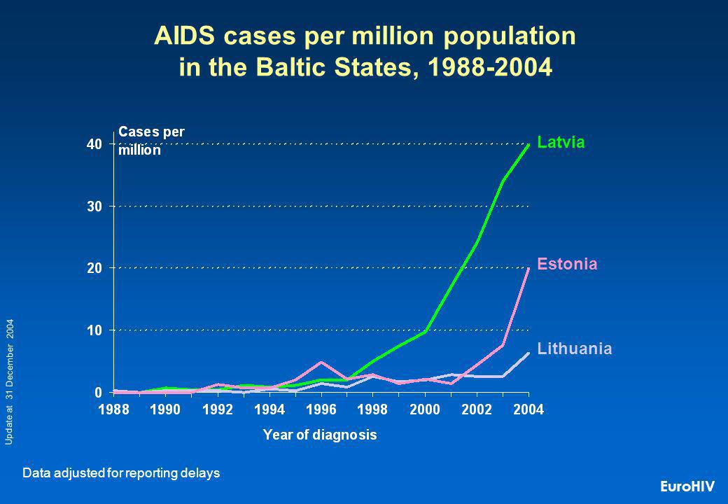 Latvia AIDS cases per million population in the Baltic States, 1988-2004 Data adjusted for reporting delays Estonia Lithuania Update at 31 December 2004 EuroHIV