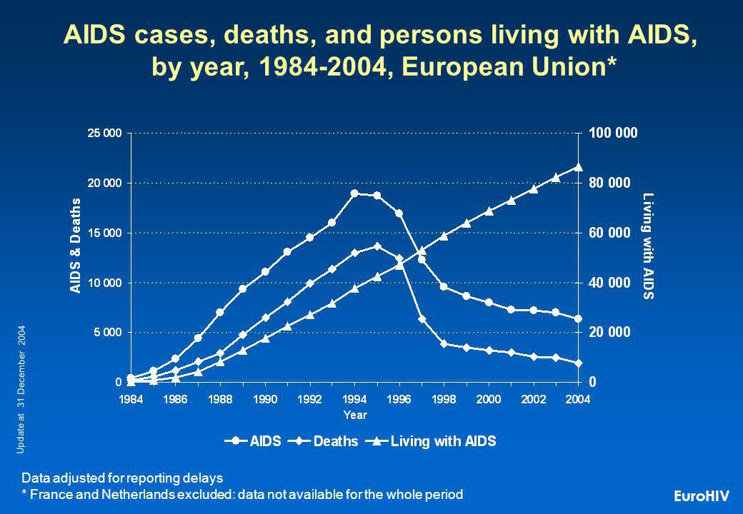 AIDS cases, deaths, and persons living with AIDS, by year, 1984-2004, European Union* Data adjusted for reporting delays * France and Netherlands excluded: data not available for the whole period Update at 31 December 2004 EuroHIV