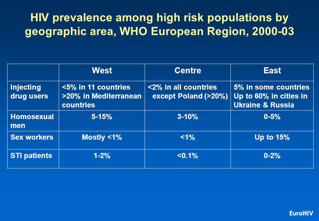 HIV prevalence among high risk populations by geographic area, WHO European Region, WestCentreEast Injecting drug users <5% in 11 countries >20% in Mediterranean countries <2% in all countries except Poland (>20%) 5% in some countries Up to 60% in cities in Ukraine & Russia Homosexual men 5-15%3-10%0-5% Sex workersMostly <1%<1%Up to 15% STI patients1-2%<0.1%0-2% EuroHIV