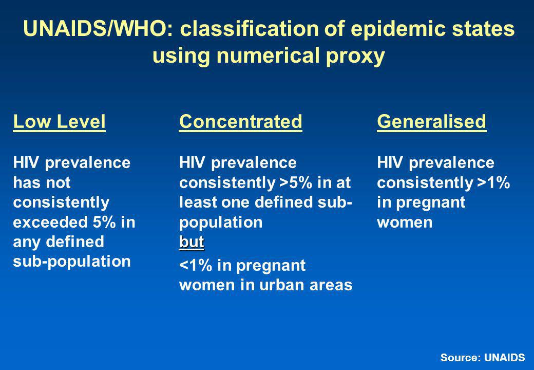 UNAIDS/WHO: classification of epidemic states using numerical proxy Low Level HIV prevalence has not consistently exceeded 5% in any defined sub-population Concentrated HIV prevalence consistently >5% in at least one defined sub- populationbut <1% in pregnant women in urban areas Generalised HIV prevalence consistently >1% in pregnant women Source: UNAIDS