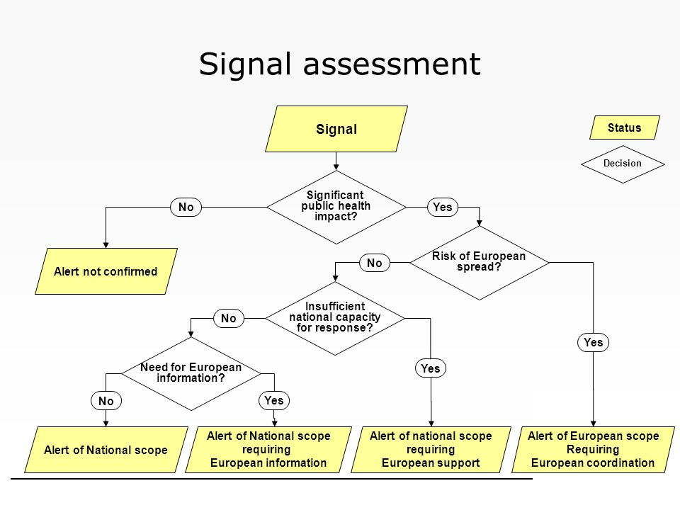 Signal assessment No Yes No Yes No Yes Signal Alert of National scope requiring European information Alert of National scope Alert of national scope r