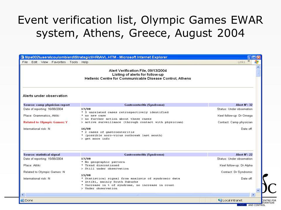 Event verification list, Olympic Games EWAR system, Athens, Greece, August 2004
