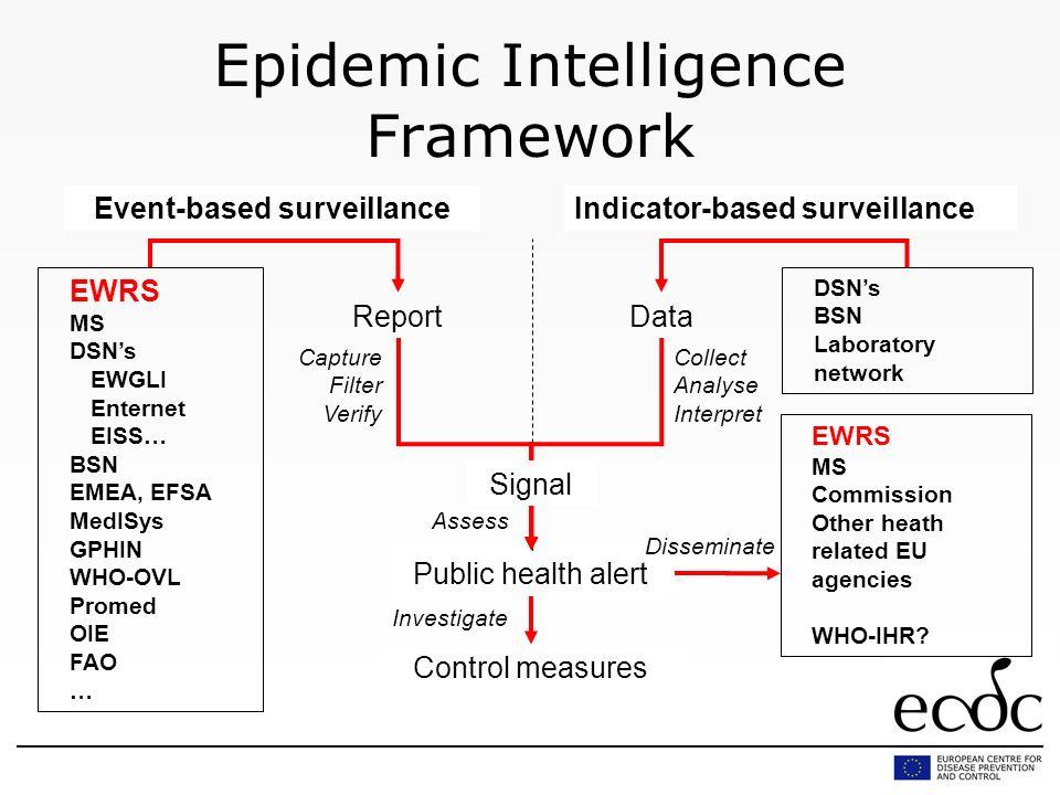 Epidemic Intelligence Framework ReportData Capture Filter Verify Collect Analyse Interpret Assess Investigate Signal EWRS MS DSNs EWGLI Enternet EISS…