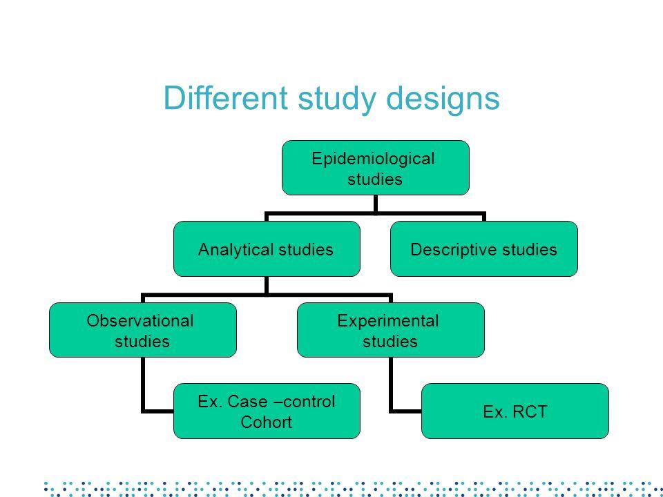 Different study designs Epidemiological studies Analytical studies Observational studies Ex. Case –control Cohort Experimental studies Ex. RCT Descrip
