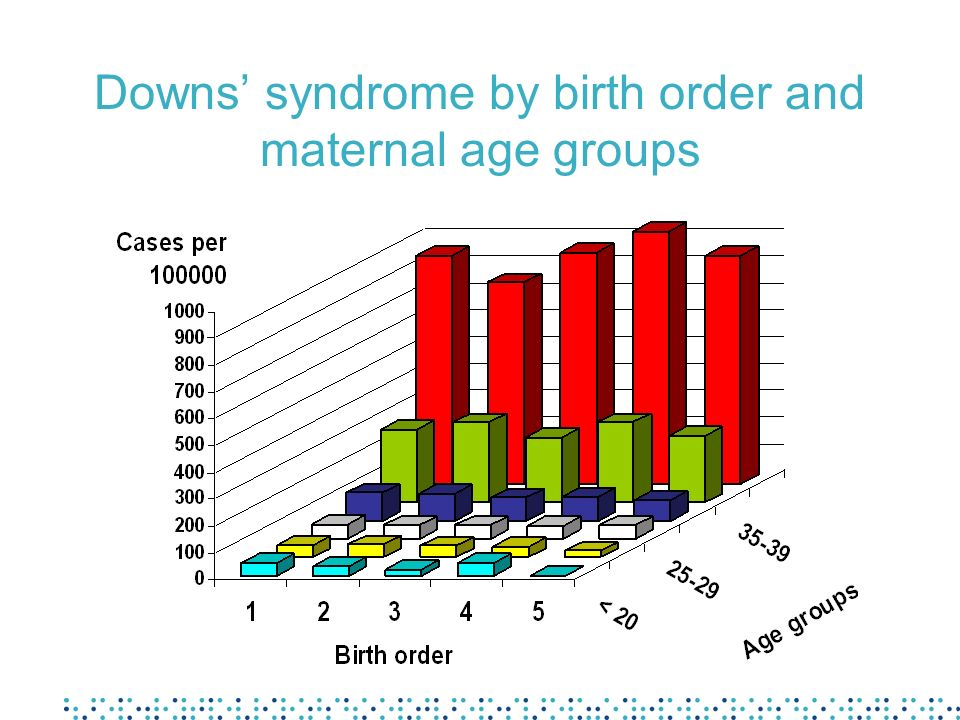 Downs syndrome by birth order and maternal age groups
