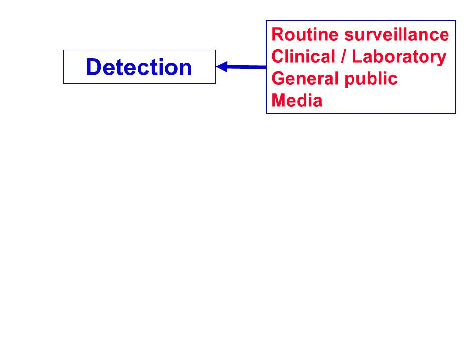 Detection Routine surveillance Clinical / Laboratory General public Media