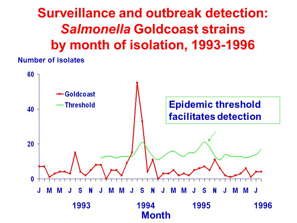 Surveillance and outbreak detection: Salmonella Goldcoast strains by month of isolation, 1993-1996 Month Number of isolates 1993199419951996 Epidemic threshold facilitates detection