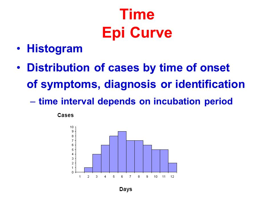 Time Epi Curve Histogram Distribution of cases by time of onset of symptoms, diagnosis or identification –time interval depends on incubation period C