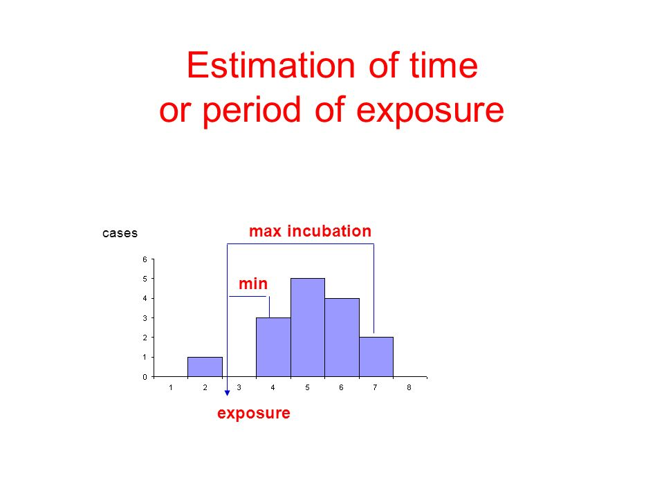 Estimation of time or period of exposure max incubation min cases exposure