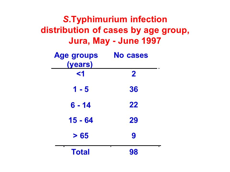 S.Typhimurium infection distribution of cases by age group, Jura, May - June 1997 Age groups (years) No cases <12 1 - 536 6 - 14 22 15 - 6429 > 659 To