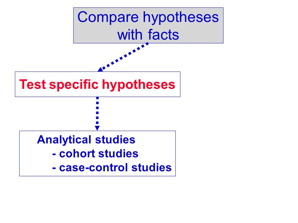 Compare hypotheses with facts Test specific hypotheses Analytical studies - cohort studies - case-control studies
