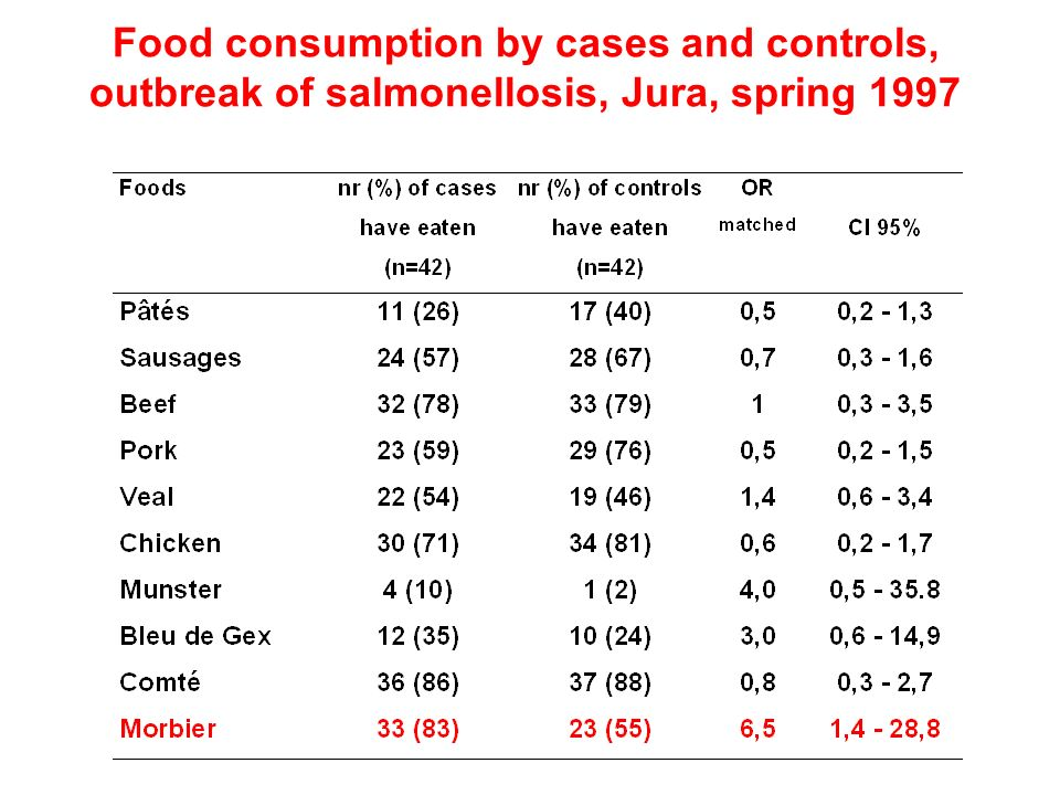 Food consumption by cases and controls, outbreak of salmonellosis, Jura, spring 1997
