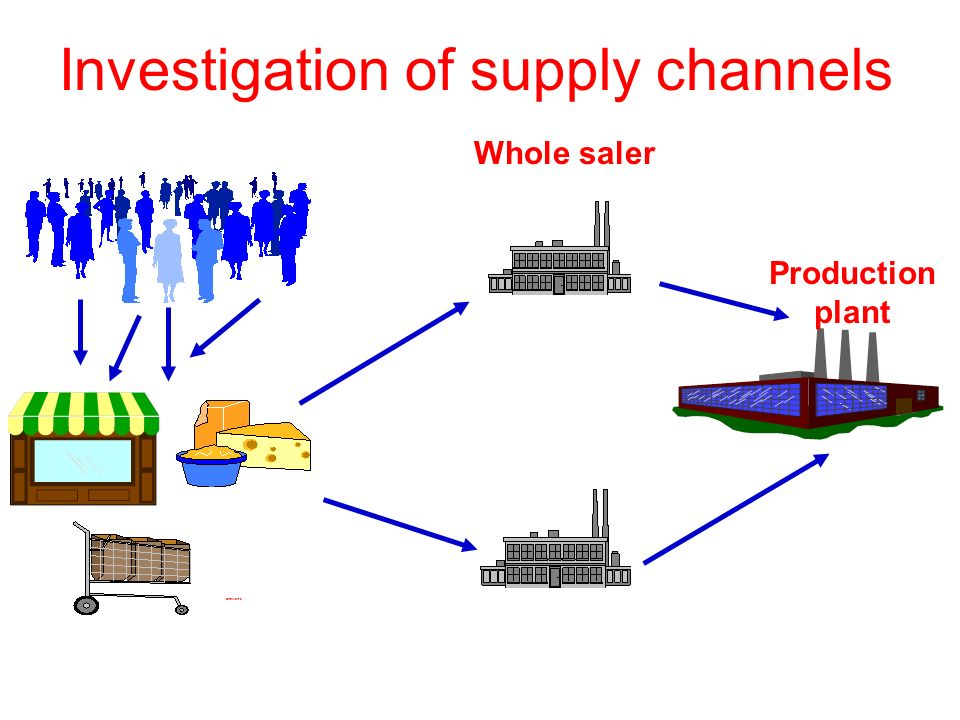 Investigation of supply channels CREMERIE Whole saler Production plant