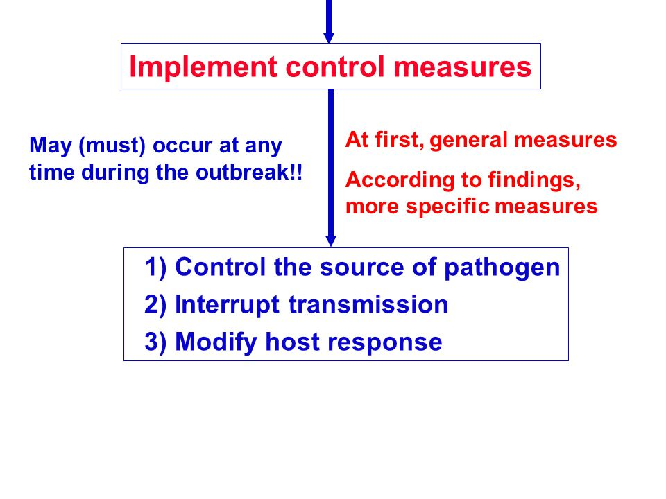 Implement control measures 1) Control the source of pathogen 2) Interrupt transmission 3) Modify host response May (must) occur at any time during the outbreak!.