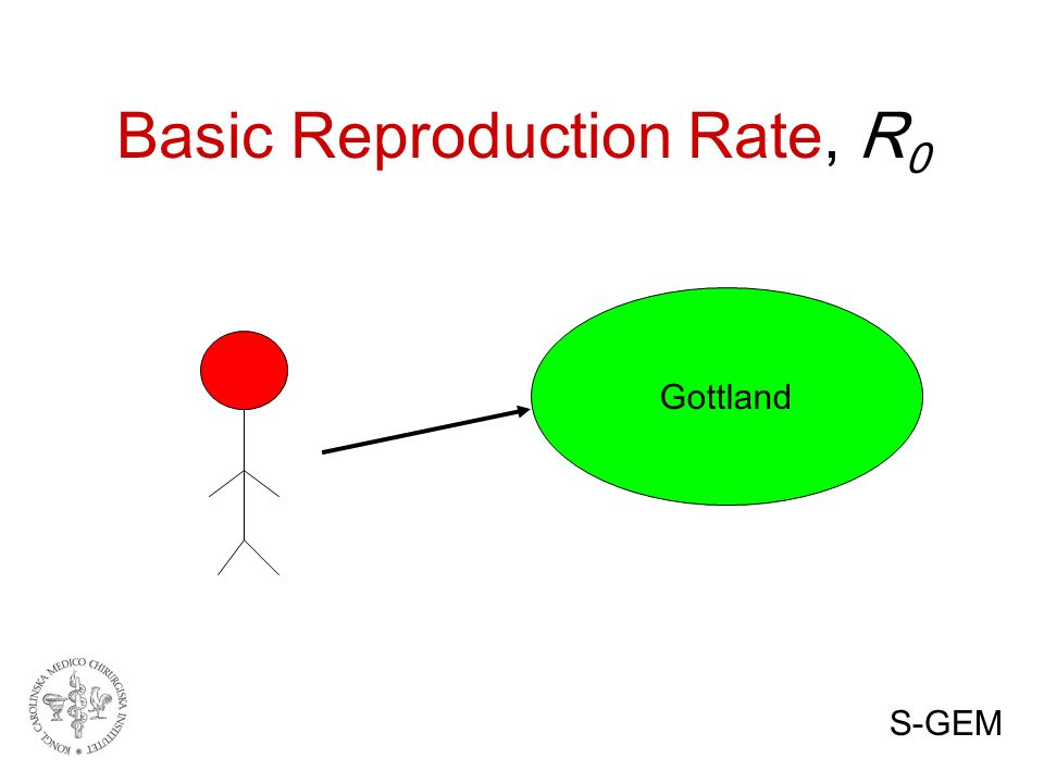 Basic Reproduction Rate, R 0 Gottland S-GEM