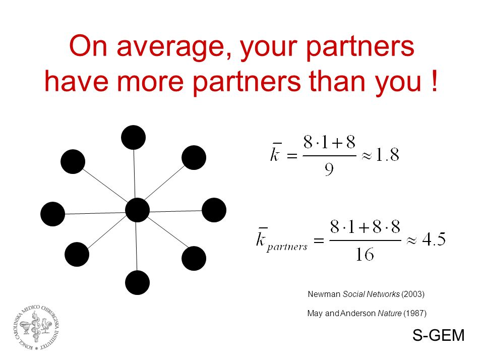 On average, your partners have more partners than you .