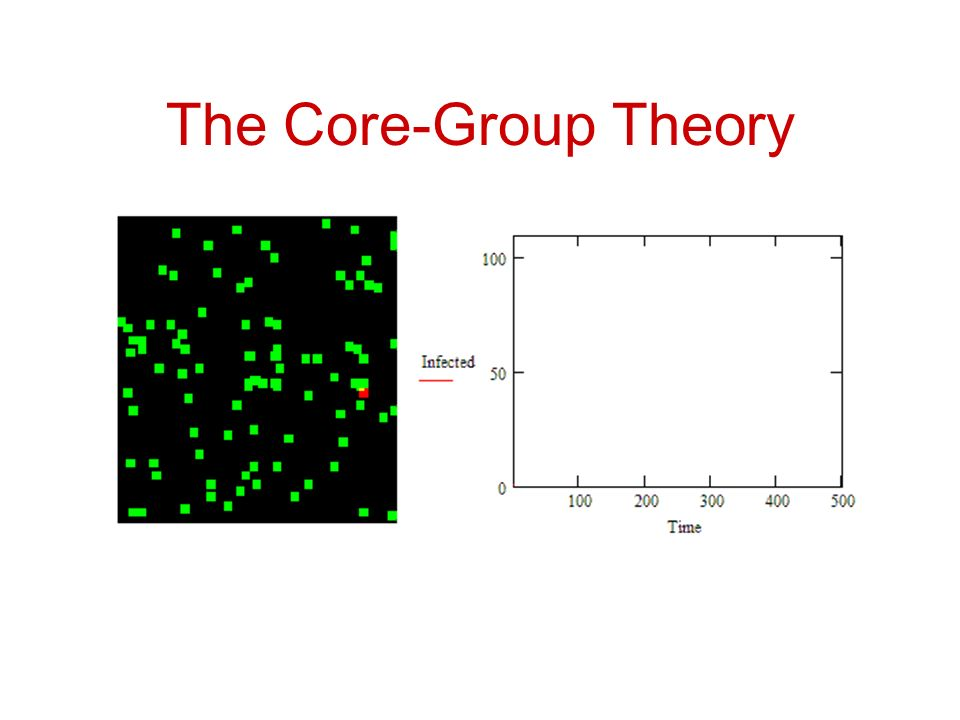 The Core-Group Theory