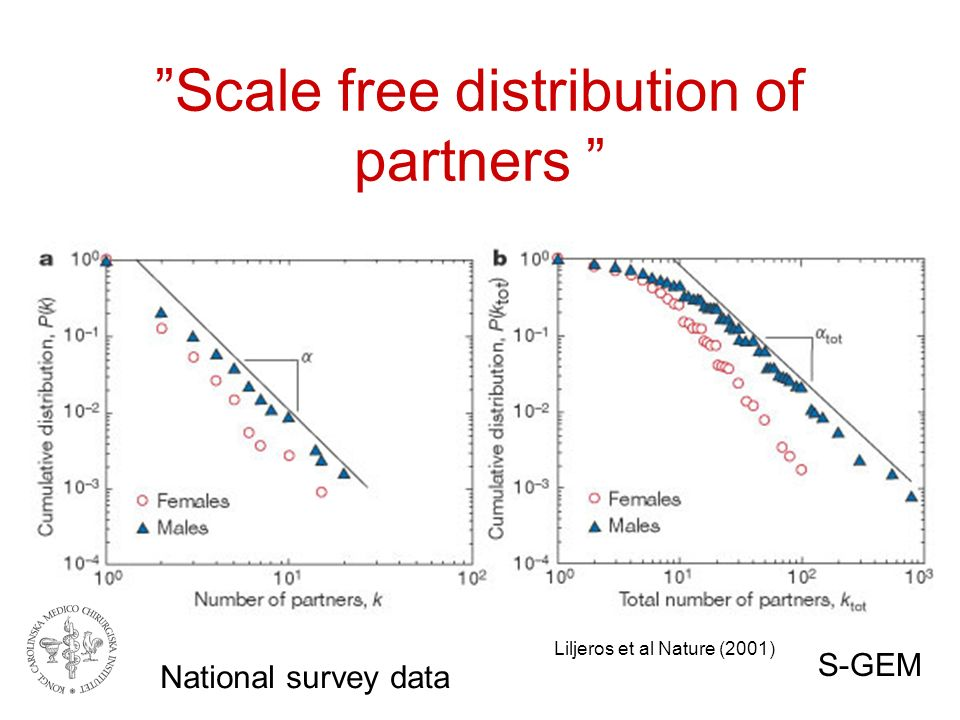 Scale free distribution of partners Liljeros et al Nature (2001) National survey data S-GEM