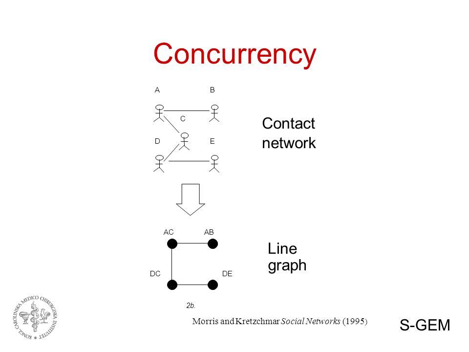 Concurrency A B C D E AC AB DC DE 2b.