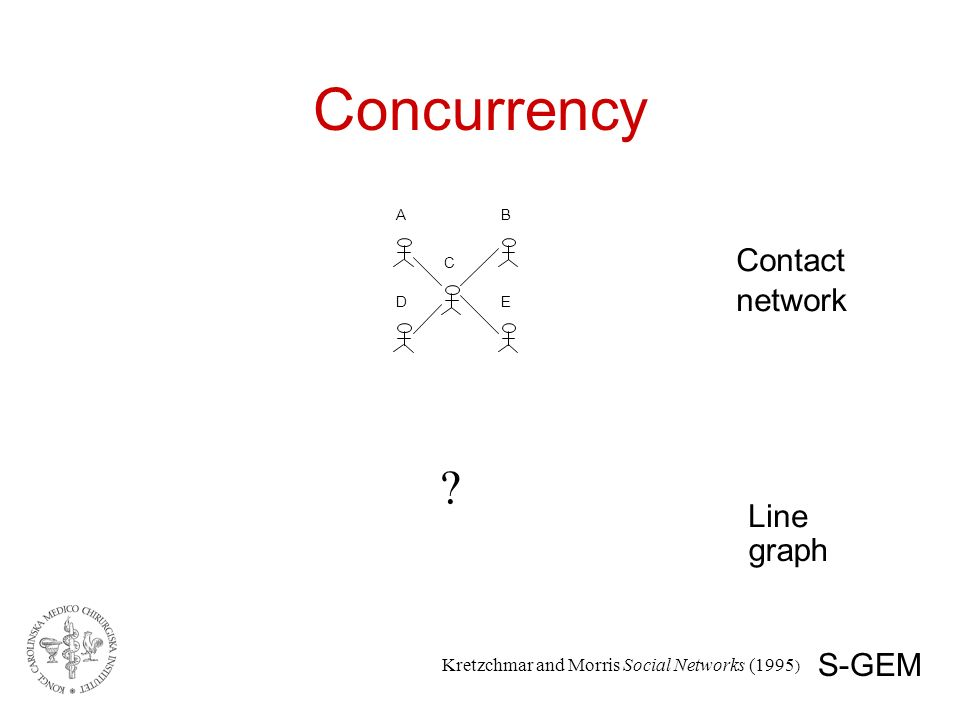 Concurrency A B C D E Contact network Line graph Kretzchmar and Morris Social Networks (1995 ) .