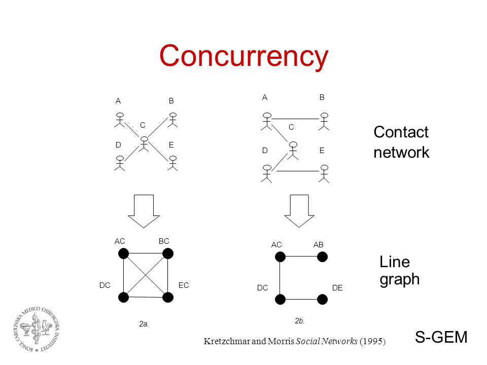 Concurrency A B C D E A B C D E AC BC DC EC 2a. AC AB DC DE 2b.