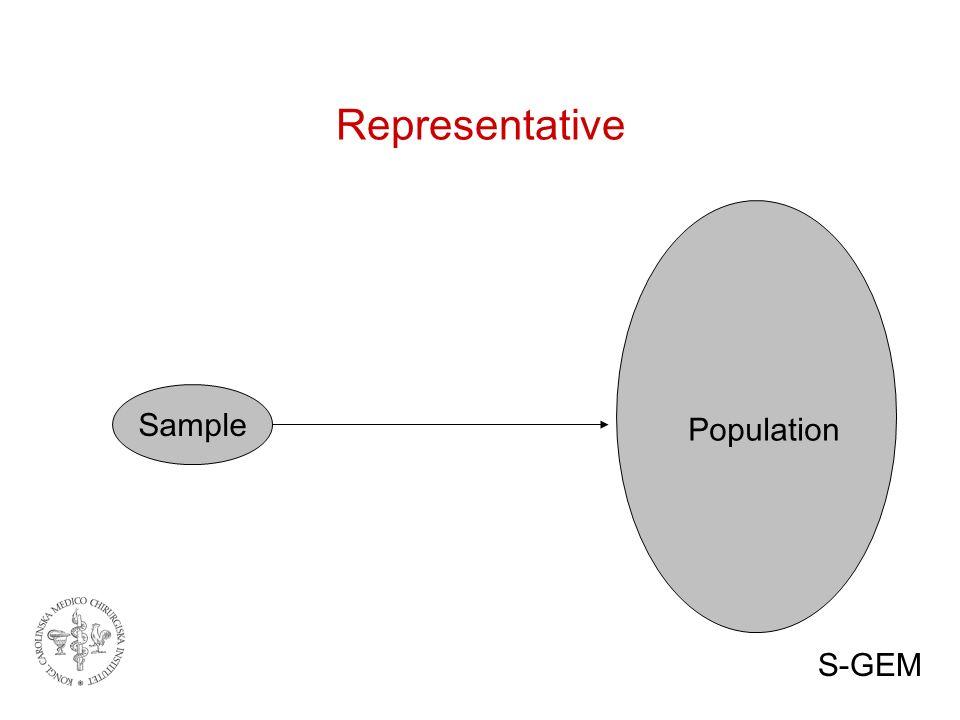 Representative Sample Population S-GEM