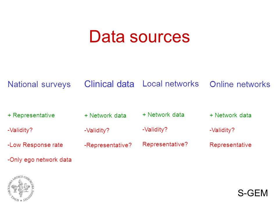Data sources National surveys + Representative -Validity.
