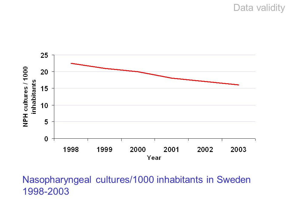 Data validity Nasopharyngeal cultures/1000 inhabitants in Sweden 1998-2003