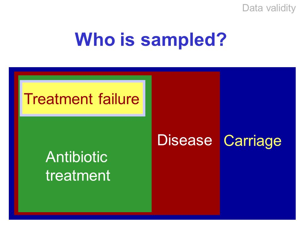 Who is sampled Carriage Disease Antibiotic treatment Treatment failure Data validity
