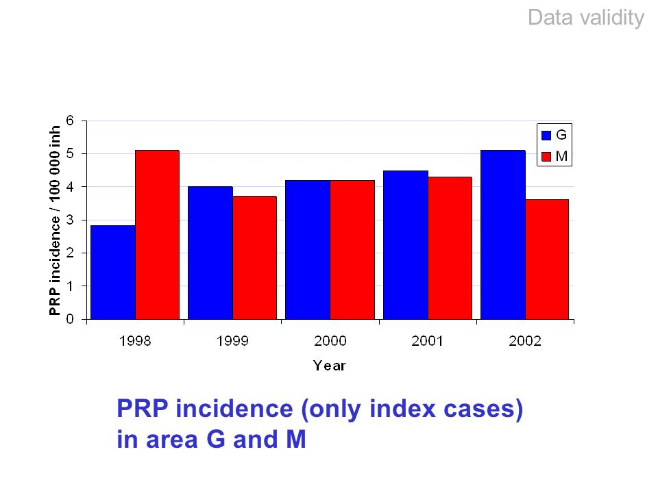 PRP incidence (only index cases) in area G and M Data validity