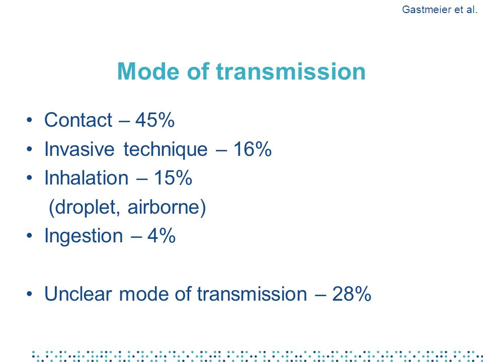 Mode of transmission Contact – 45% Invasive technique – 16% Inhalation – 15% (droplet, airborne) Ingestion – 4% Unclear mode of transmission – 28% Gas