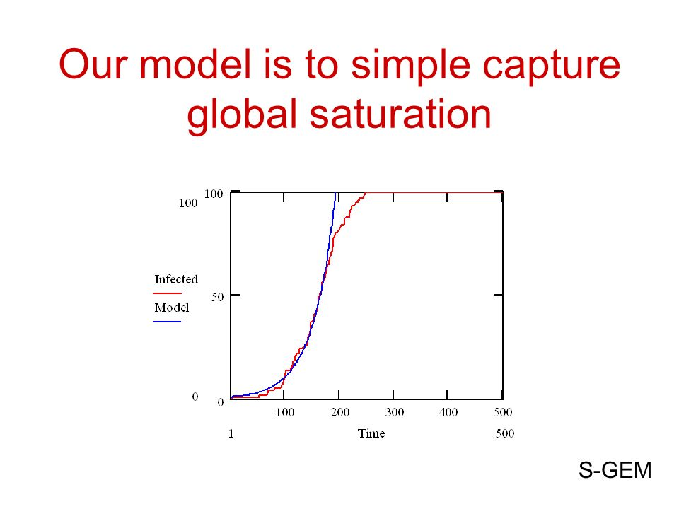 Our model is to simple capture global saturation S-GEM