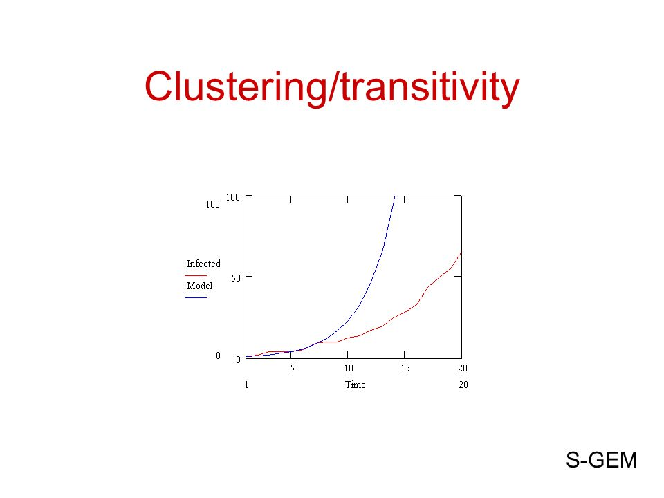 Clustering/transitivity S-GEM