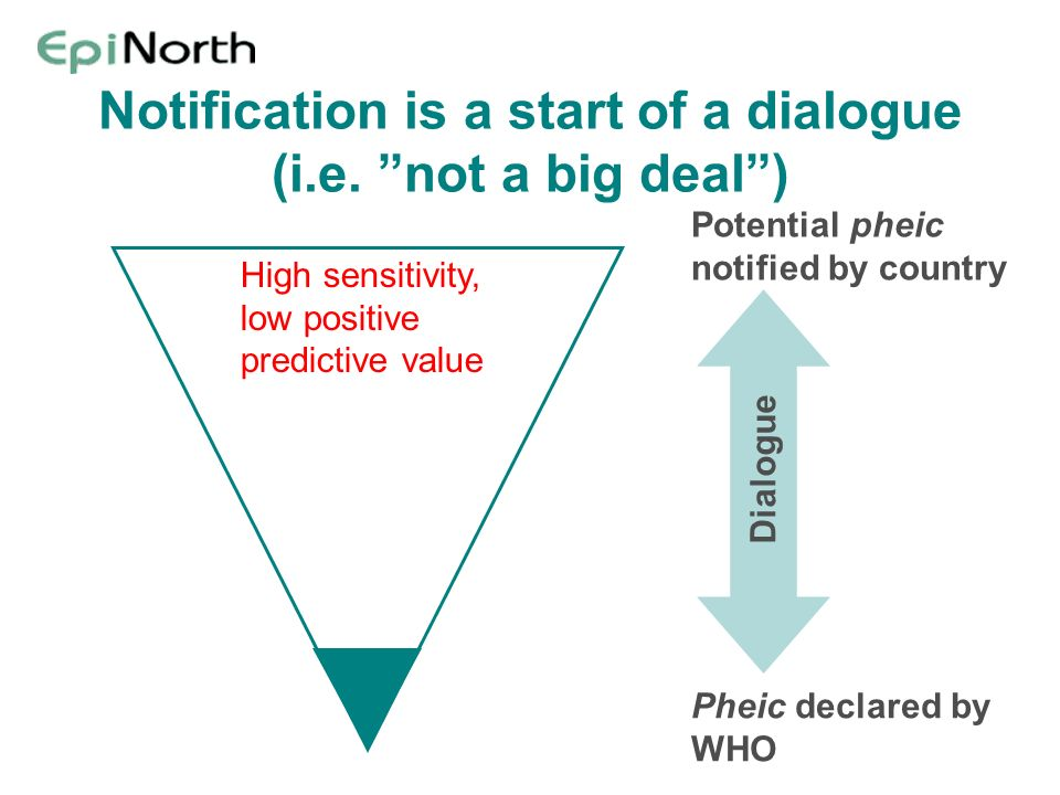 Notification is a start of a dialogue (i.e. not a big deal) Potential pheic notified by country Pheic declared by WHO Dialogue High sensitivity, low p