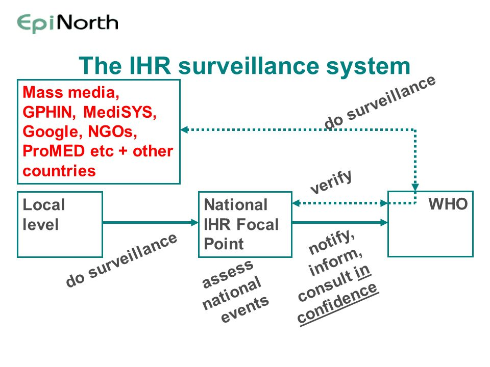 The IHR surveillance system National IHR Focal Point WHO Local level Mass media, GPHIN, MediSYS, Google, NGOs, ProMED etc + other countries assess nat