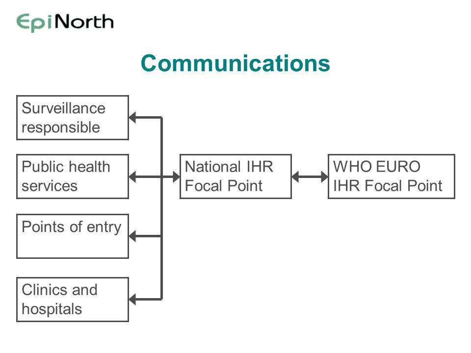 Communications National IHR Focal Point WHO EURO IHR Focal Point Surveillance responsible Points of entry Public health services Clinics and hospitals