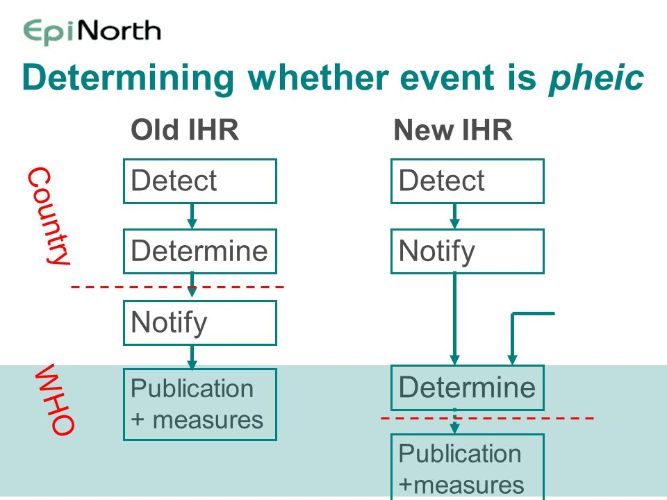 Determining whether event is pheic Detect Determine Notify Publication + measures Old IHR Detect Determine Notify Publication +measures New IHR WHO Co