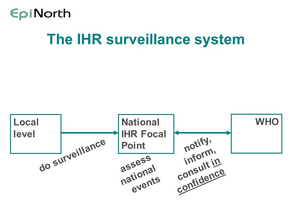 The IHR surveillance system National IHR Focal Point WHO Local level assess national events do surveillance notify, inform, consult in confidence