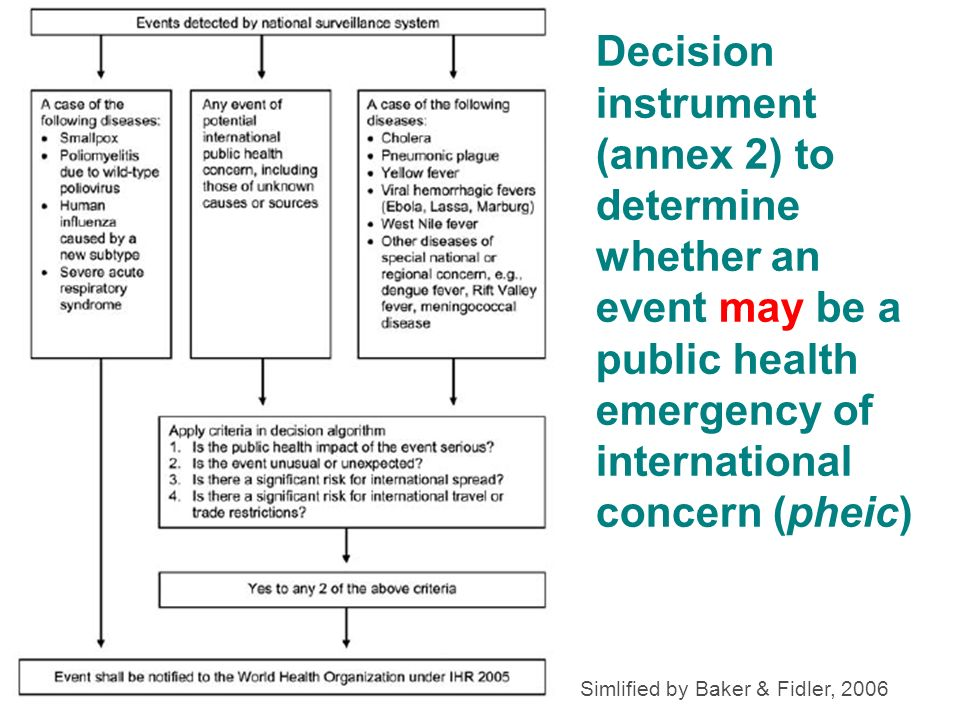 Decision instrument (annex 2) to determine whether an event may be a public health emergency of international concern (pheic) Simlified by Baker & Fid