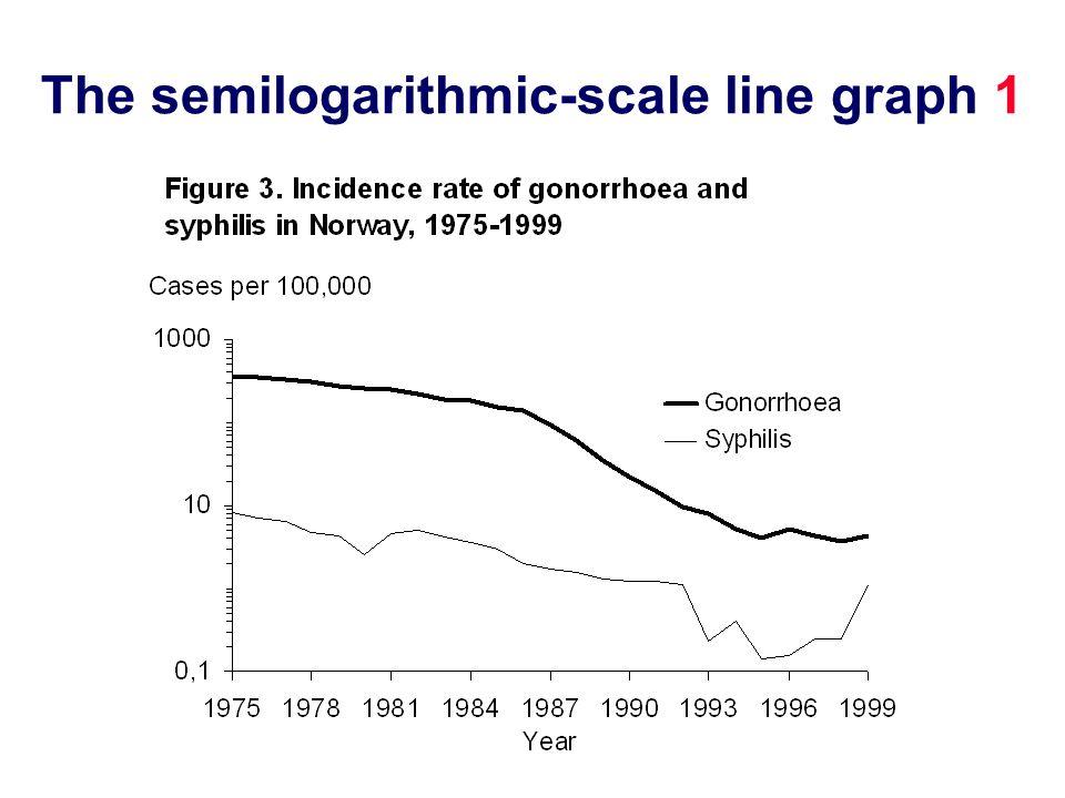 The semilogarithmic-scale line graph 1