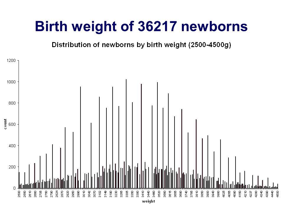 Birth weight of 36217 newborns