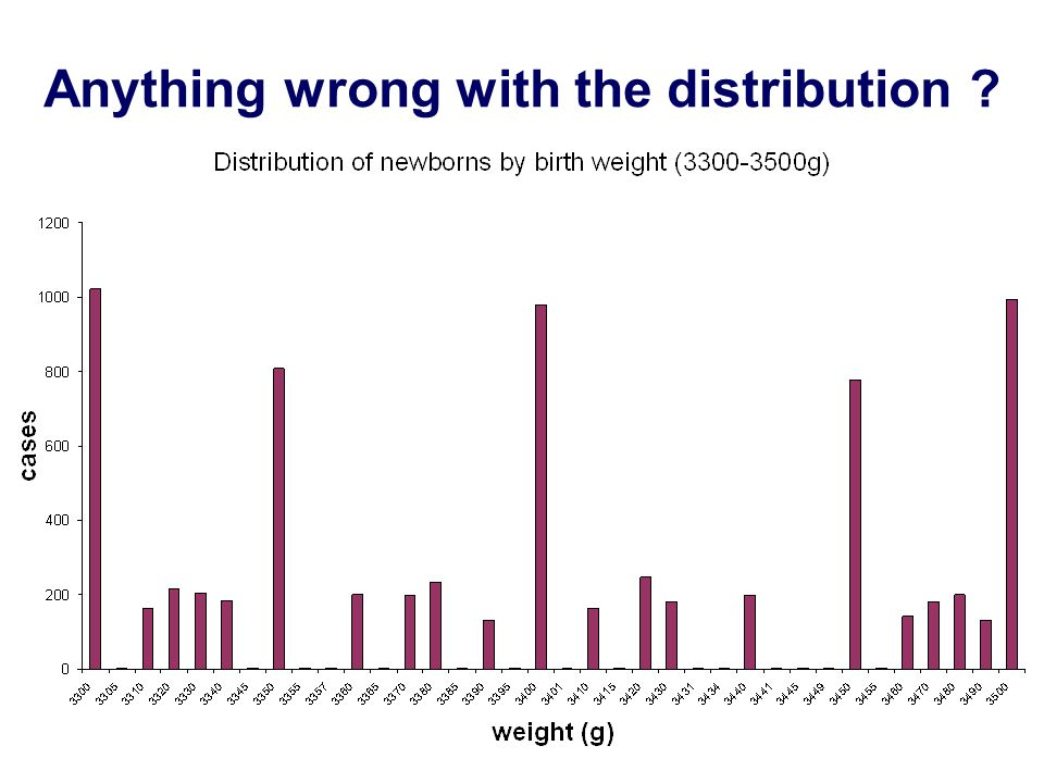 Anything wrong with the distribution