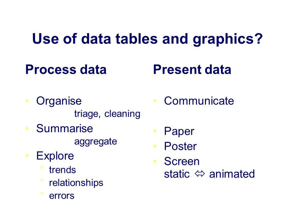 Use of data tables and graphics.