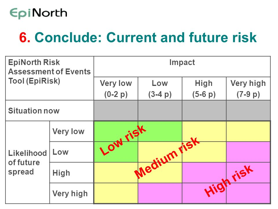 6. Conclude: Current and future risk EpiNorth Risk Assessment of Events Tool (EpiRisk) Impact Very low (0-2 p) Low (3-4 p) High (5-6 p) Very high (7-9