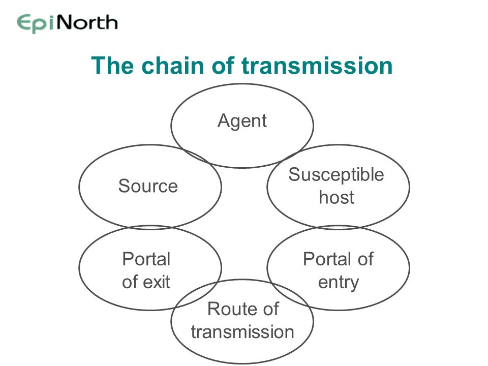 The chain of transmission Agent Susceptible host Source Portal of entry Portal of exit Route of transmission