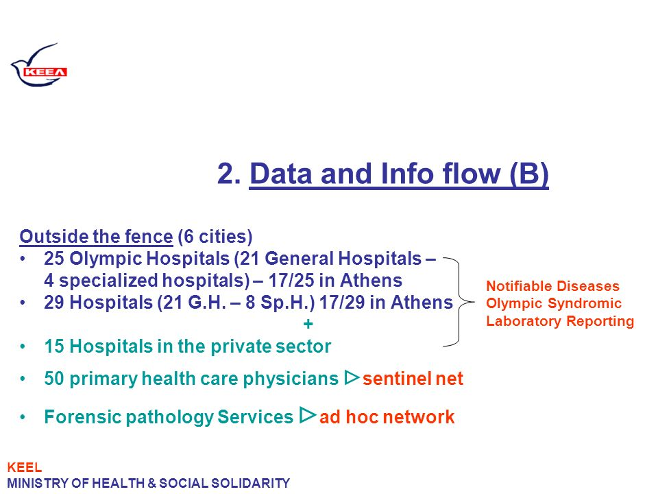 2. Data and Info flow (B) Outside the fence (6 cities) 25 Olympic Hospitals (21 General Hospitals – 4 specialized hospitals) – 17/25 in Athens 29 Hosp